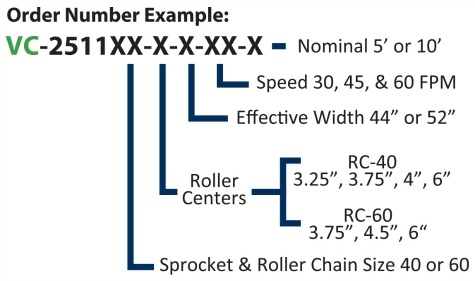 Alba Manufacturing - Value Conveyor Program Chart